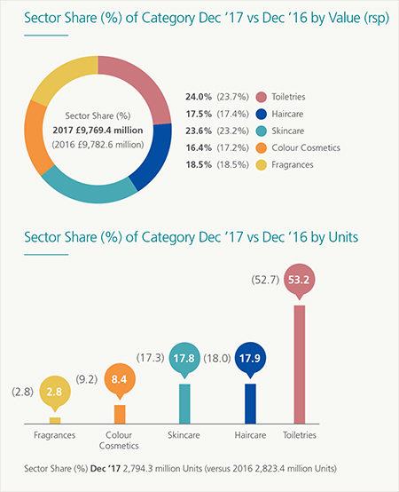 Sector share graphic